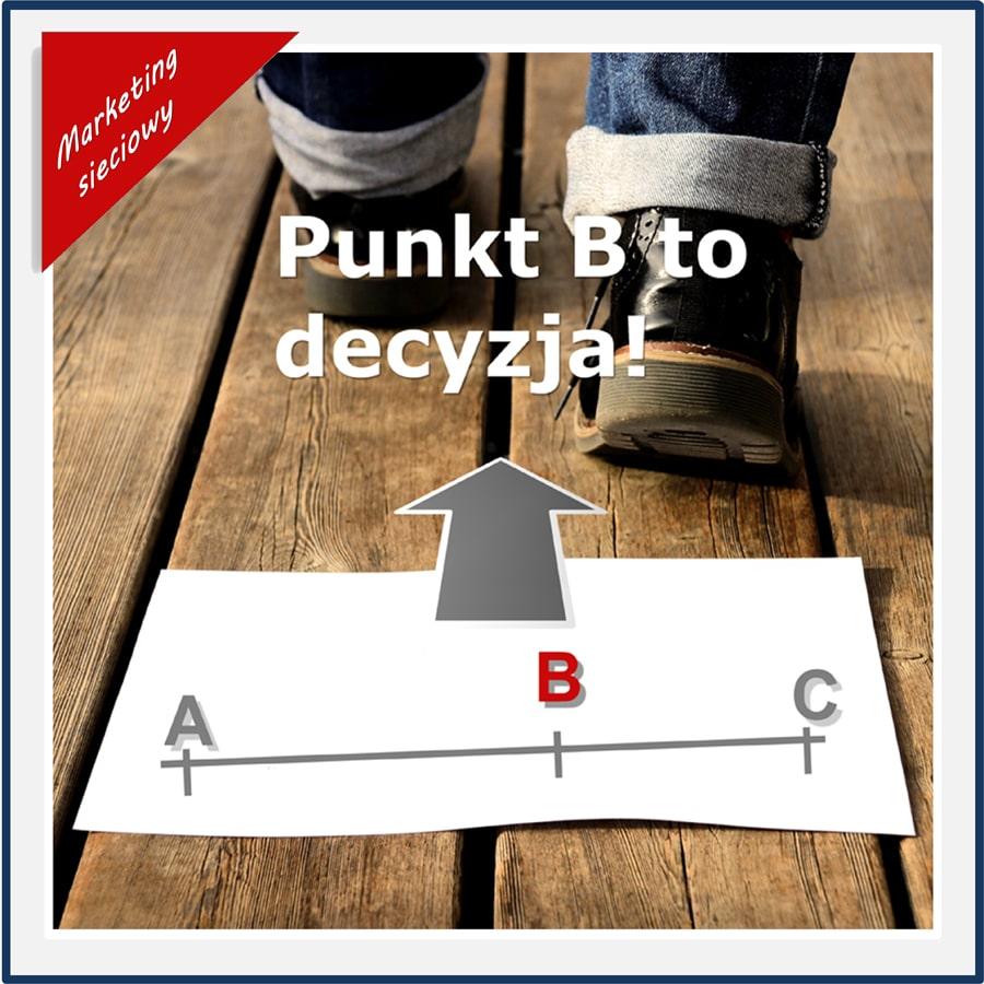 Decyzja-to-punkt-B